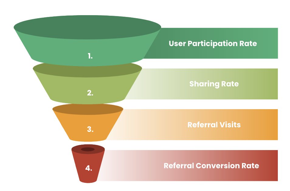 Wat zijn goede resultaten voor Referral Marketing? – benchmark