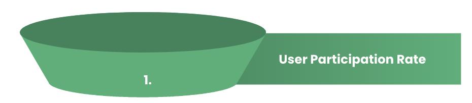 funnel metrics deel 1