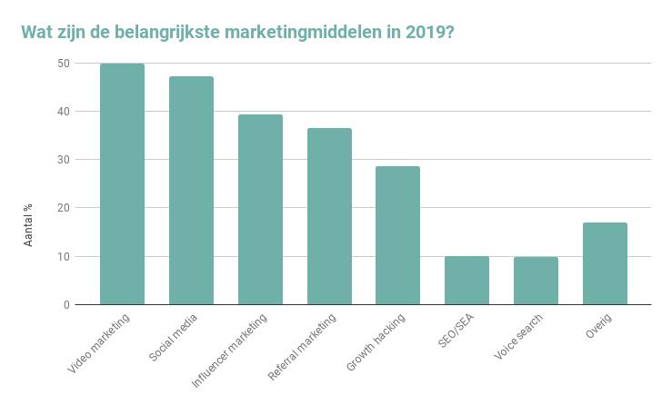 Wat zijn de belangrijkste marketingmiddelen in 2019_